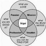 Ondernemerscafé | Inspiratieochtend - Wat is jouw Ikigai voor 2019? door